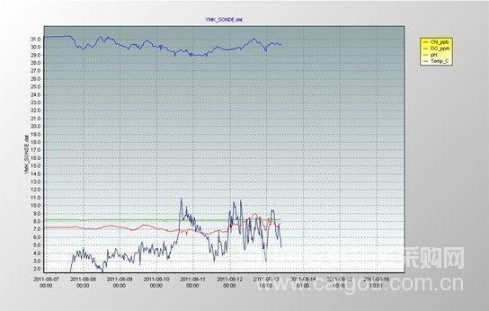 海洋浮标监测系统成功服务大运会
