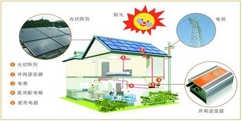 金立石单相/三相电量表率先运用到光伏并网逆变器