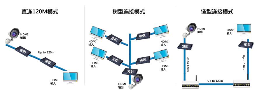 朗强HDMI单网线延长器100米