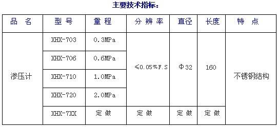 振弦式渗压计  产品货号: wi103567 产    地: 国产