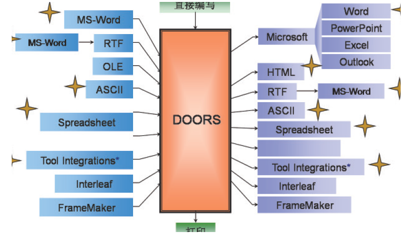 基于DOORS 和Rhapsody 的需求工程解决方案