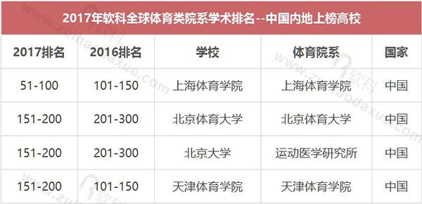 上海体育学院首次进入世界一流体育院系
