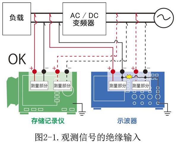 2、分辨率和精度的区别   分辨率是指对输入信号进行模拟/数字转换时的粒度。为数字示波器的情况时,分辨率以8比特(256点)居多,打个比方假如是在±10V的量程下,最小可以读到的刻度值为满量程的20V除以256个点得到的0.078V。   存储记录仪的主流为12比特(4096点),在同样的条件下,可以读到的刻度值为0.