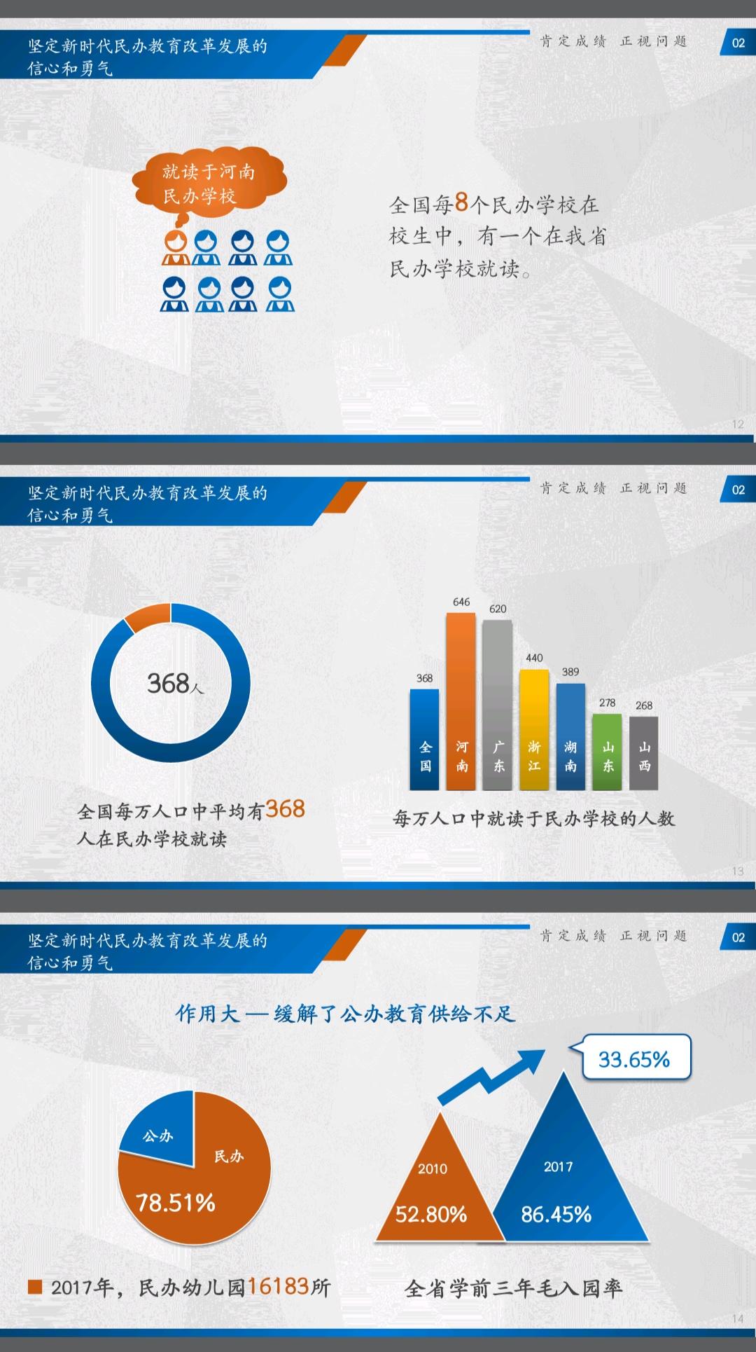 河南已有民办学校近两万所,总数位居全国第一
